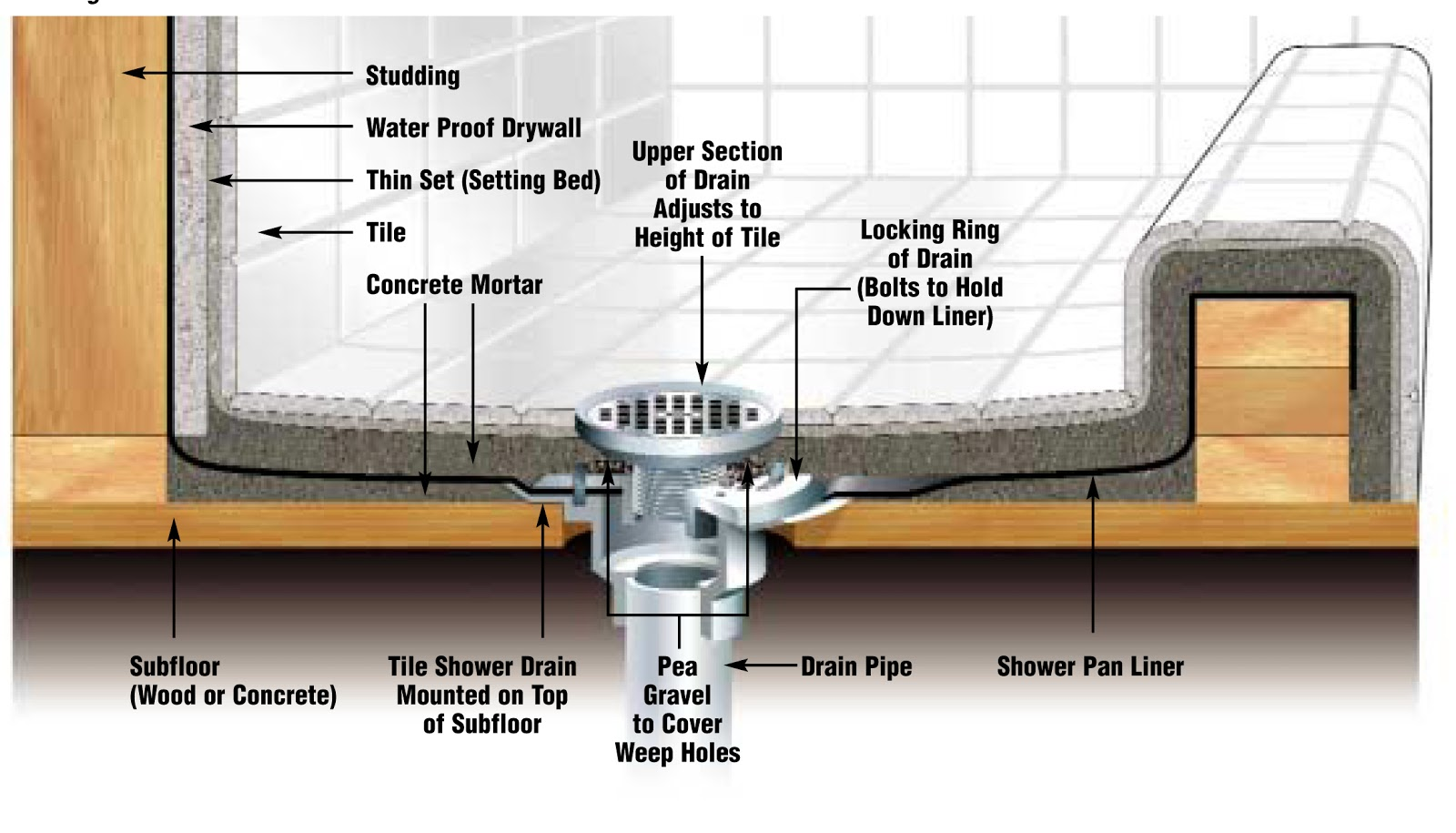 schluter shower systems \u2013 page 313 \u2013 glens falls tile \u0026 supplies Cross Section of Shower Pan